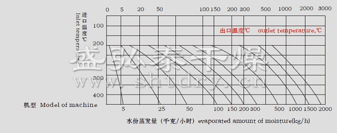 LPG系列高速离心喷雾雷火电竞app 最新版下载水份蒸发量图表