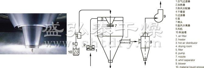 LPG系列高速离心喷雾雷火电竞app 最新版下载的喷头与流程图